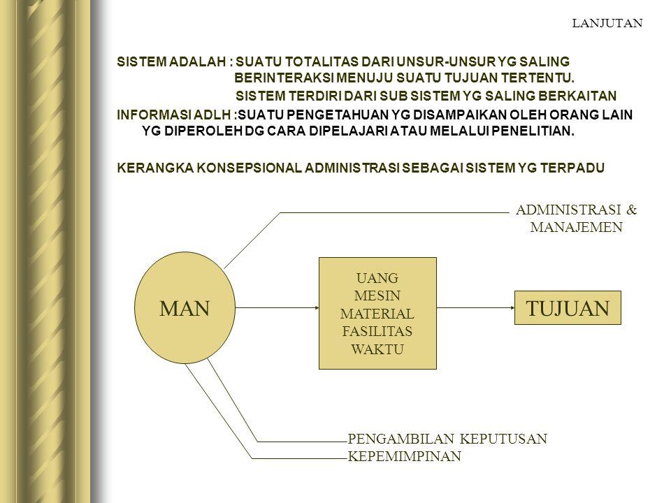 MAN TUJUAN ADMINISTRASI & MANAJEMEN UANG MESIN MATERIAL FASILITAS