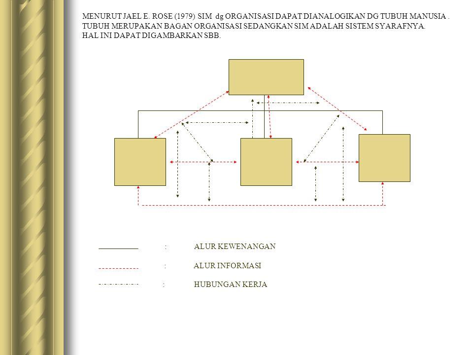 MENURUT JAEL E. ROSE (1979) SIM dg ORGANISASI DAPAT DIANALOGIKAN DG TUBUH MANUSIA . TUBUH MERUPAKAN BAGAN ORGANISASI SEDANGKAN SIM ADALAH SISTEM SYARAFNYA. HAL INI DAPAT DIGAMBARKAN SBB.