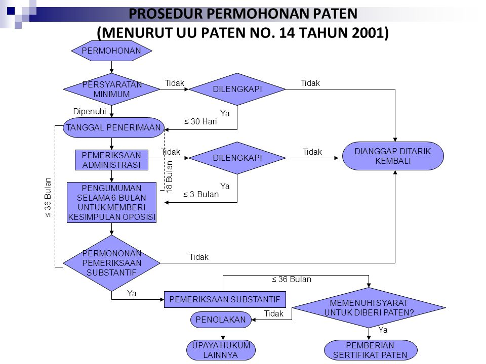 PROSEDUR PERMOHONAN PATEN (MENURUT UU PATEN NO. 14 TAHUN 2001)