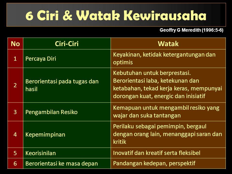 6 Ciri & Watak Kewirausaha