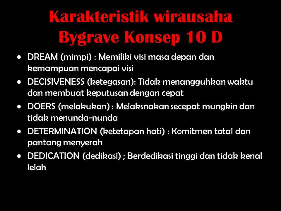 Karakteristik wirausaha Bygrave Konsep 10 D
