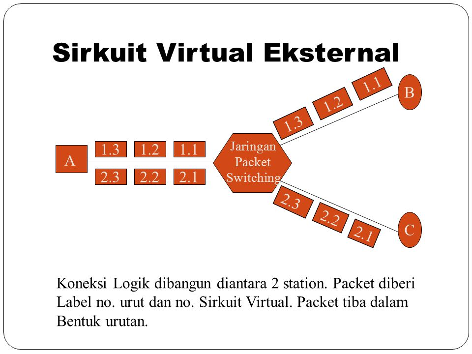 Sirkuit Virtual Eksternal