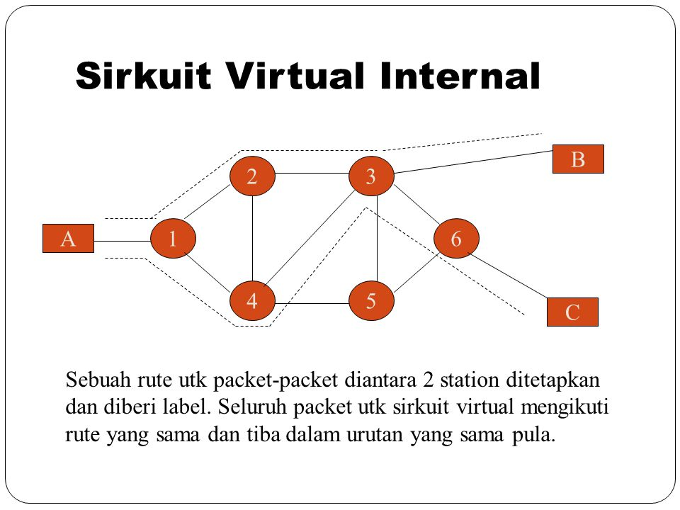 Sirkuit Virtual Internal