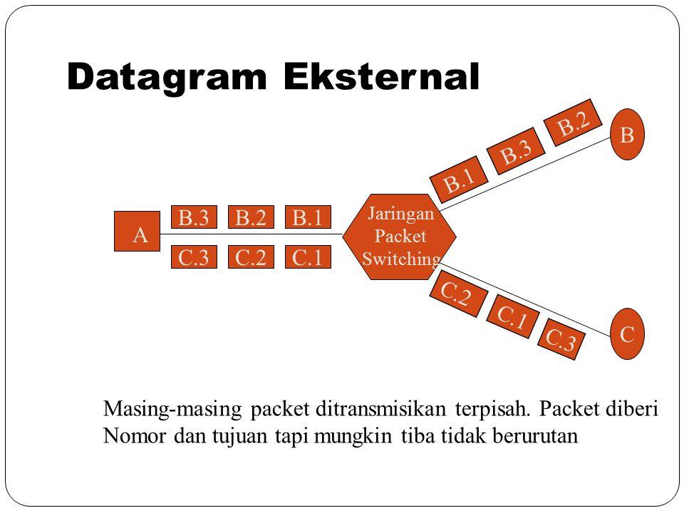 Datagram Eksternal B.3 C.3 C.2 C.1 B.2 B.1 B C A