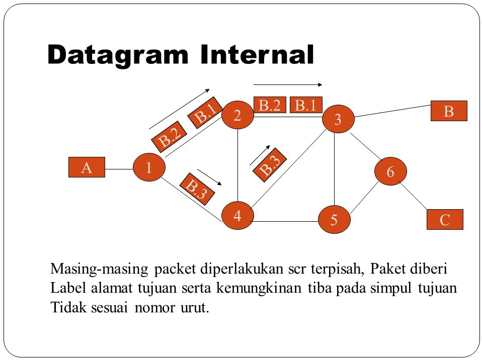 Datagram Internal B.1 B 2 3 B.2 1 A 6 B C