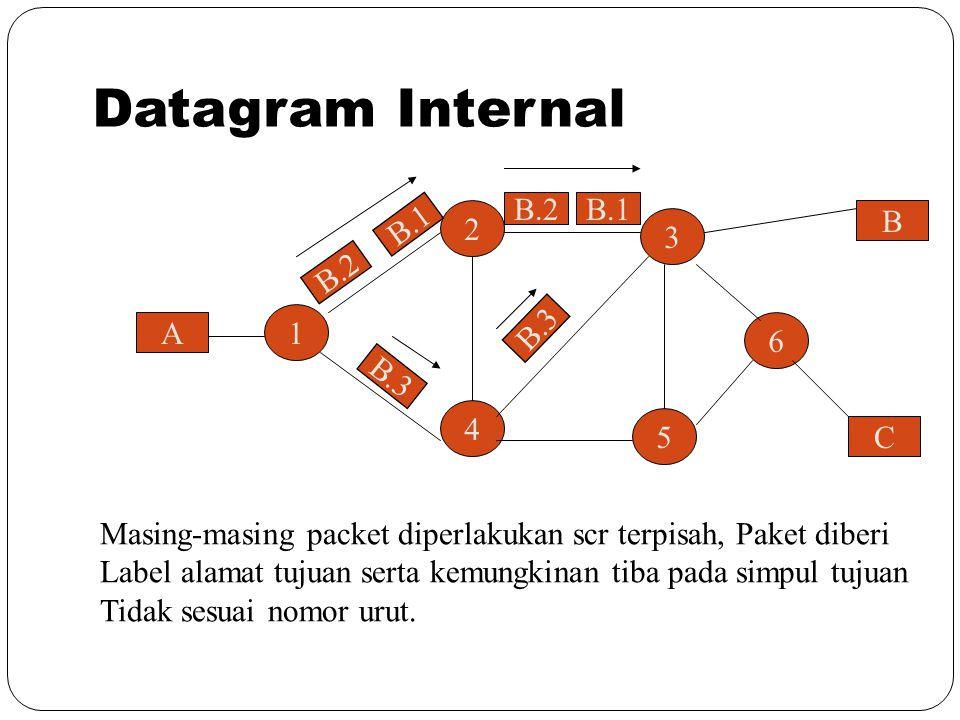 Datagram Internal B.1 B 2 3 B.2 1 A 6 B.3 4 5 C