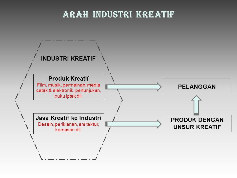 Jasa Kreatif ke Industri PRODUK DENGAN UNSUR KREATIF