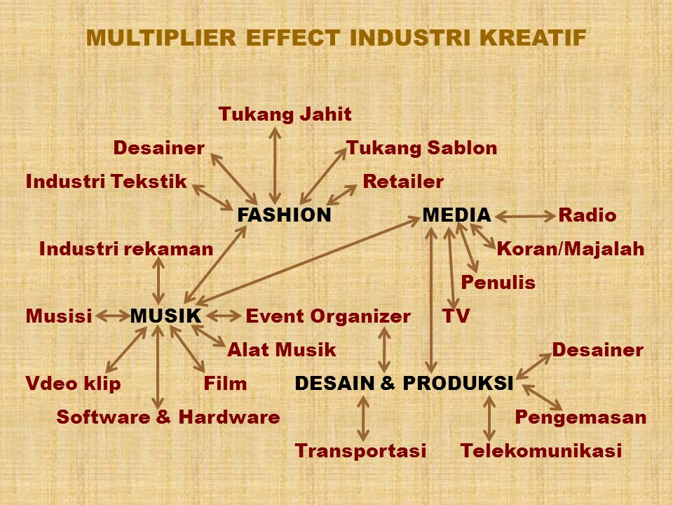 MULTIPLIER EFFECT INDUSTRI KREATIF