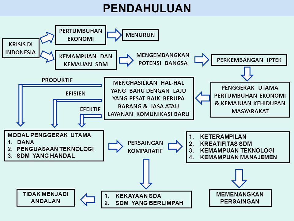 PENDAHULUAN PERTUMBUHAN EKONOMI MENURUN KRISIS DI INDONESIA