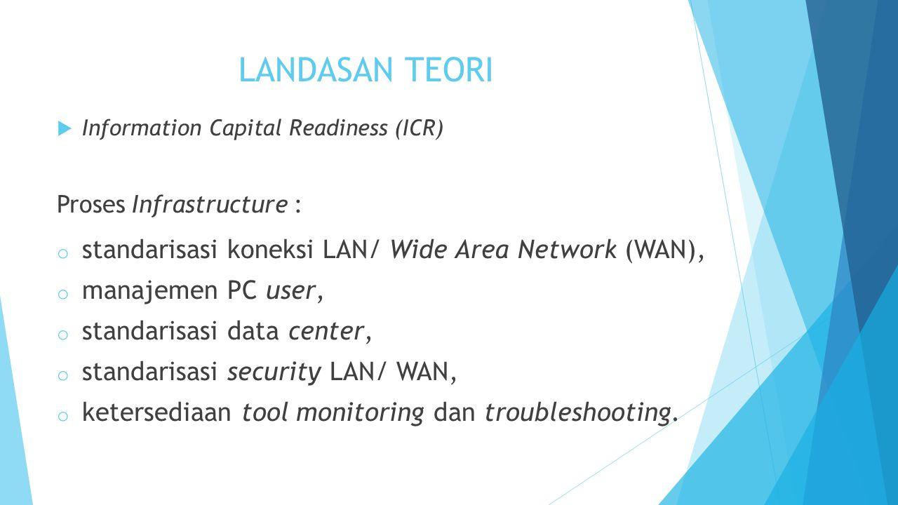 LANDASAN TEORI standarisasi koneksi LAN/ Wide Area Network (WAN),