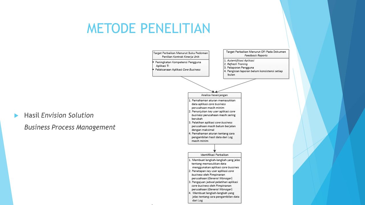 METODE PENELITIAN Hasil Envision Solution Business Process Management
