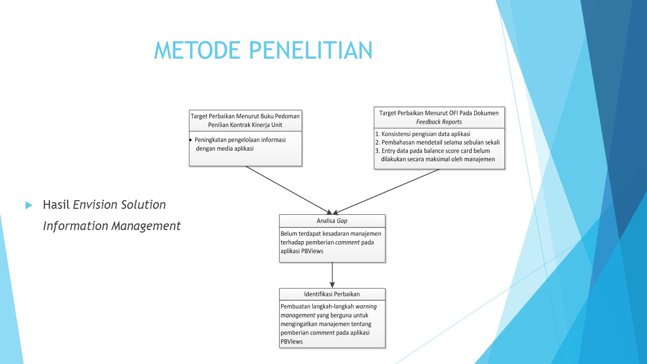 METODE PENELITIAN Hasil Envision Solution Information Management