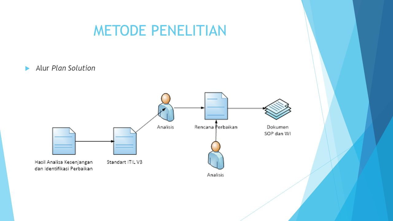 METODE PENELITIAN Alur Plan Solution