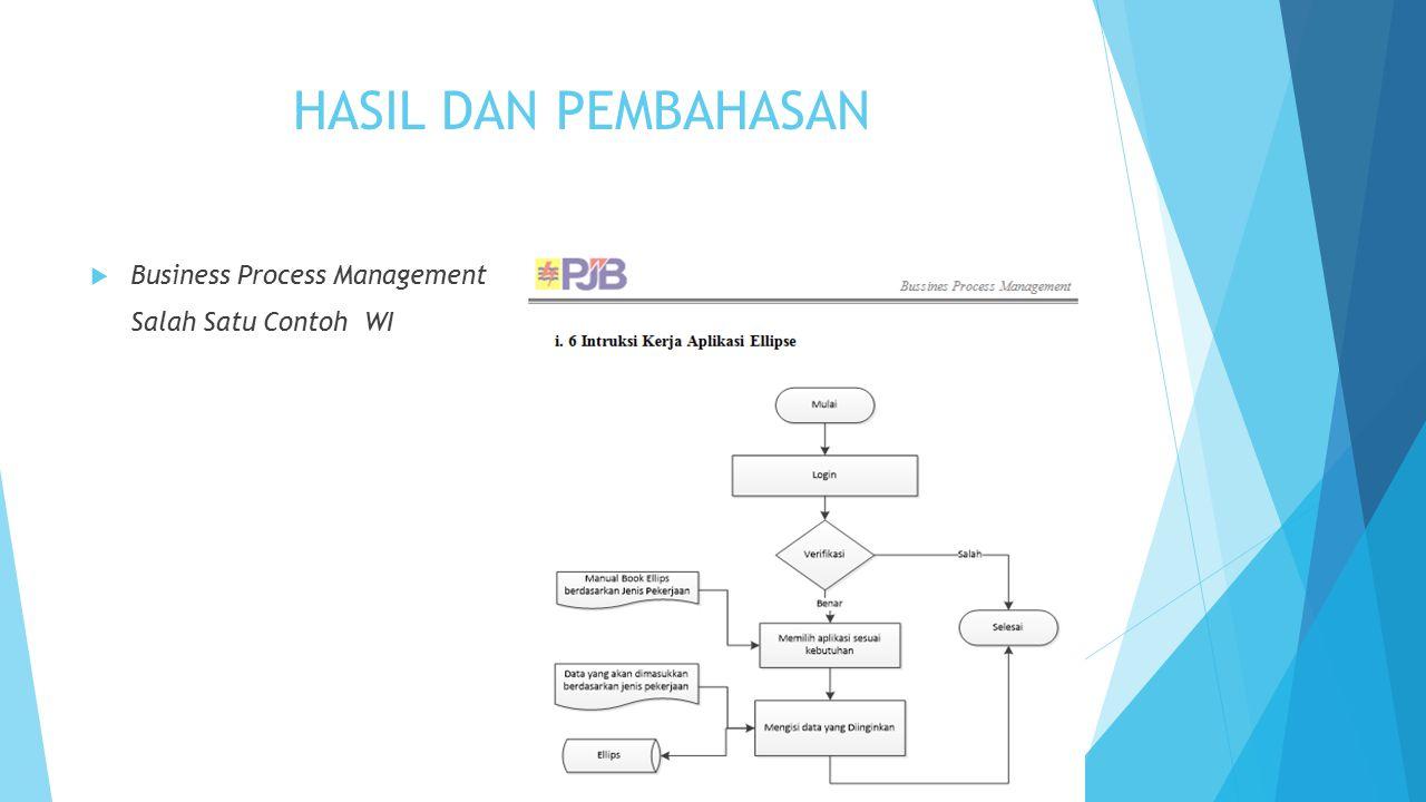 HASIL DAN PEMBAHASAN Business Process Management Salah Satu Contoh WI