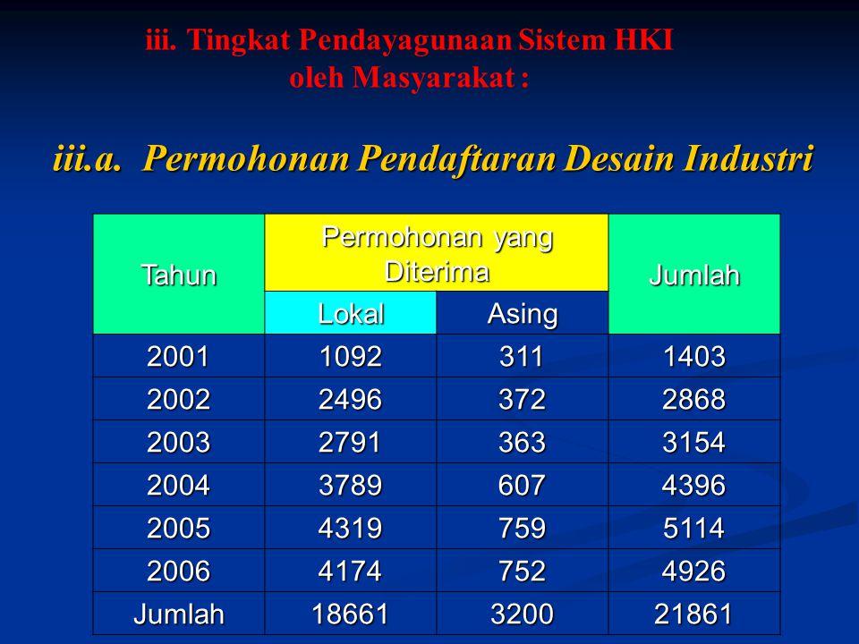 iii.a. Permohonan Pendaftaran Desain Industri