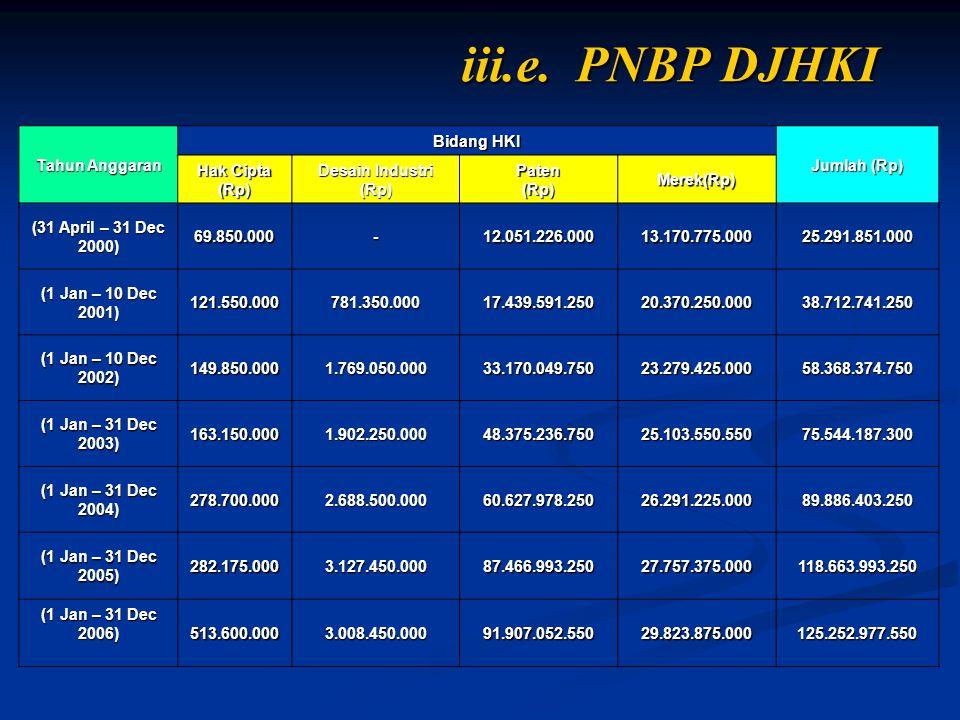 iii.e. PNBP DJHKI Tahun Anggaran Bidang HKI Jumlah (Rp) Hak Cipta (Rp)