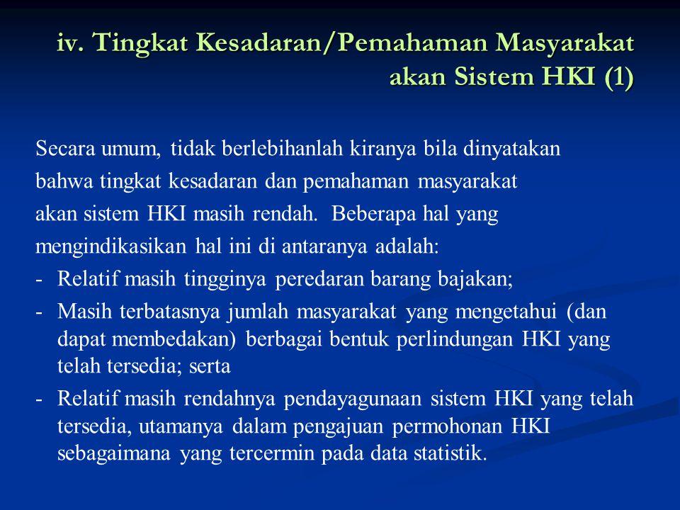 iv. Tingkat Kesadaran/Pemahaman Masyarakat akan Sistem HKI (1)