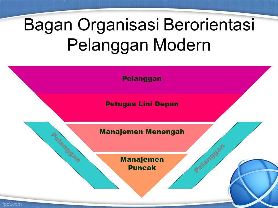 Bagan Organisasi Berorientasi Pelanggan Modern