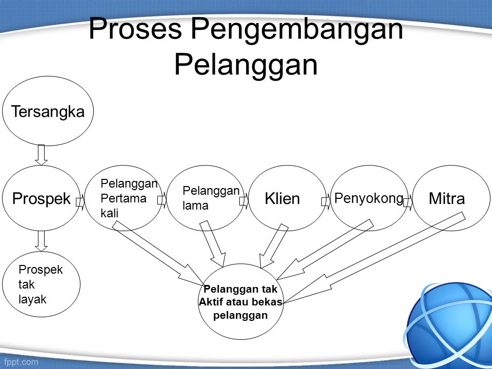 Proses Pengembangan Pelanggan