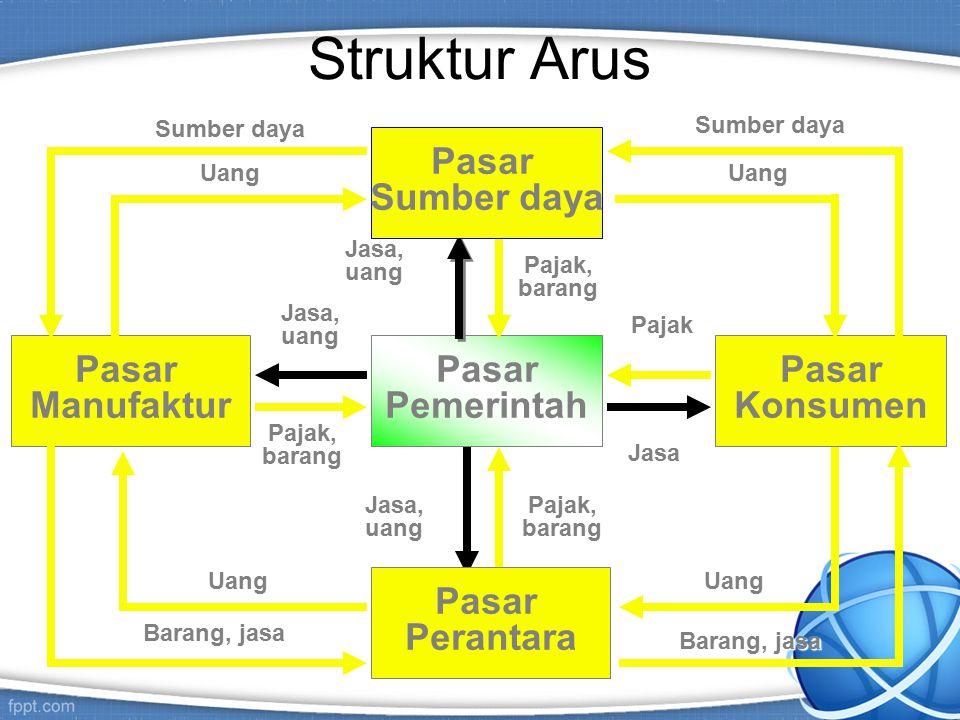 Struktur Arus Pasar Sumber daya Pasar Pemerintah Pasar Manufaktur