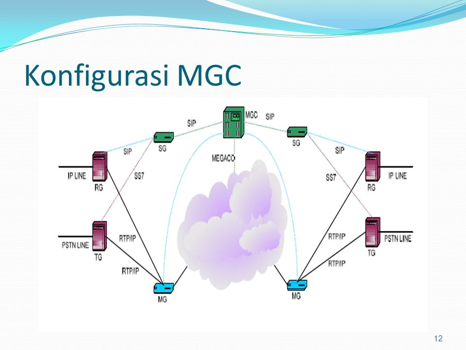 Konfigurasi MGC