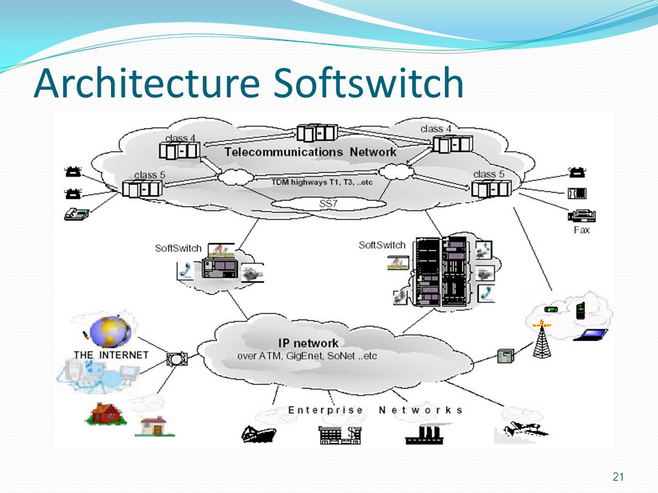 Architecture Softswitch