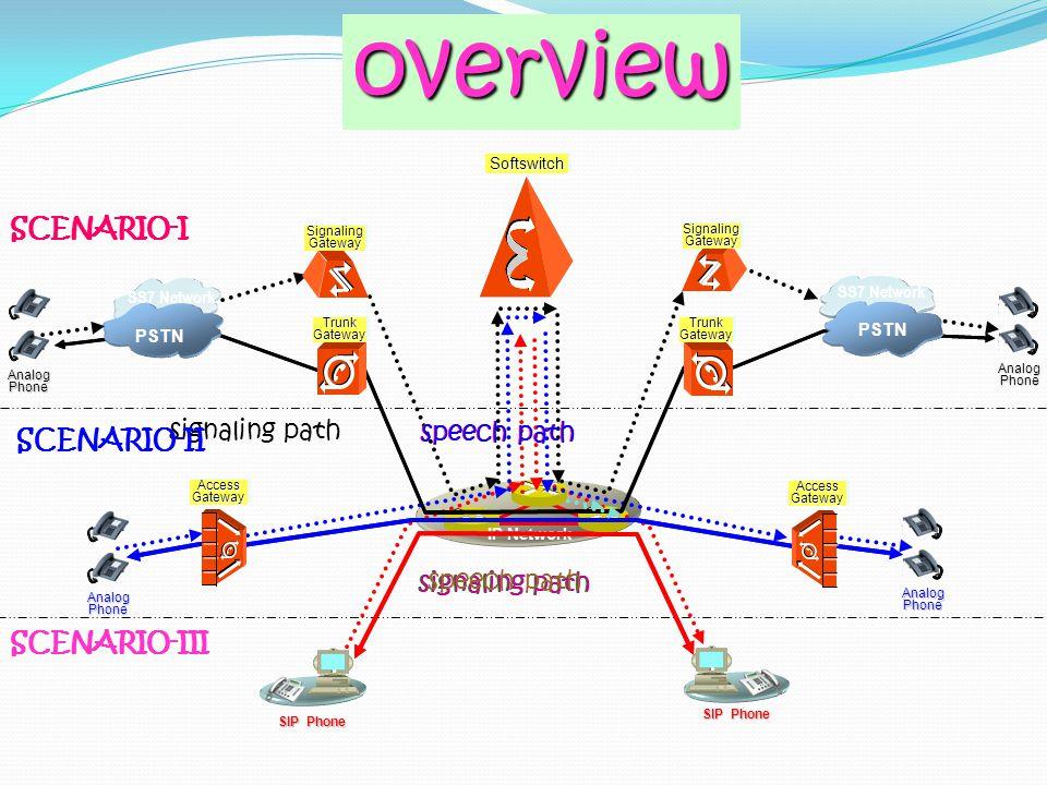 overview overview SCENARIO-I SCENARIO-I signaling path SCENARIO-II