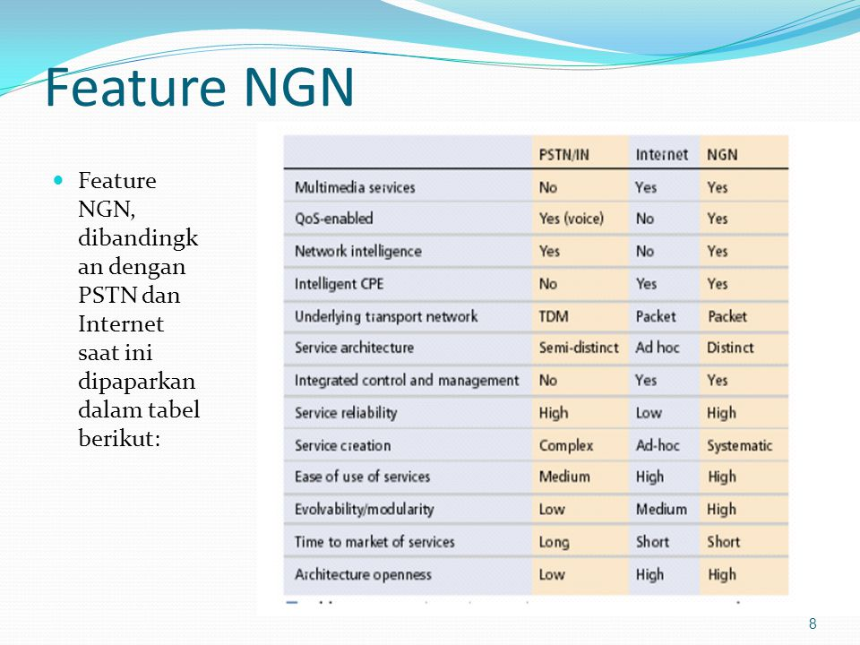 Feature NGN Feature NGN, dibandingkan dengan PSTN dan Internet saat ini dipaparkan dalam tabel berikut: