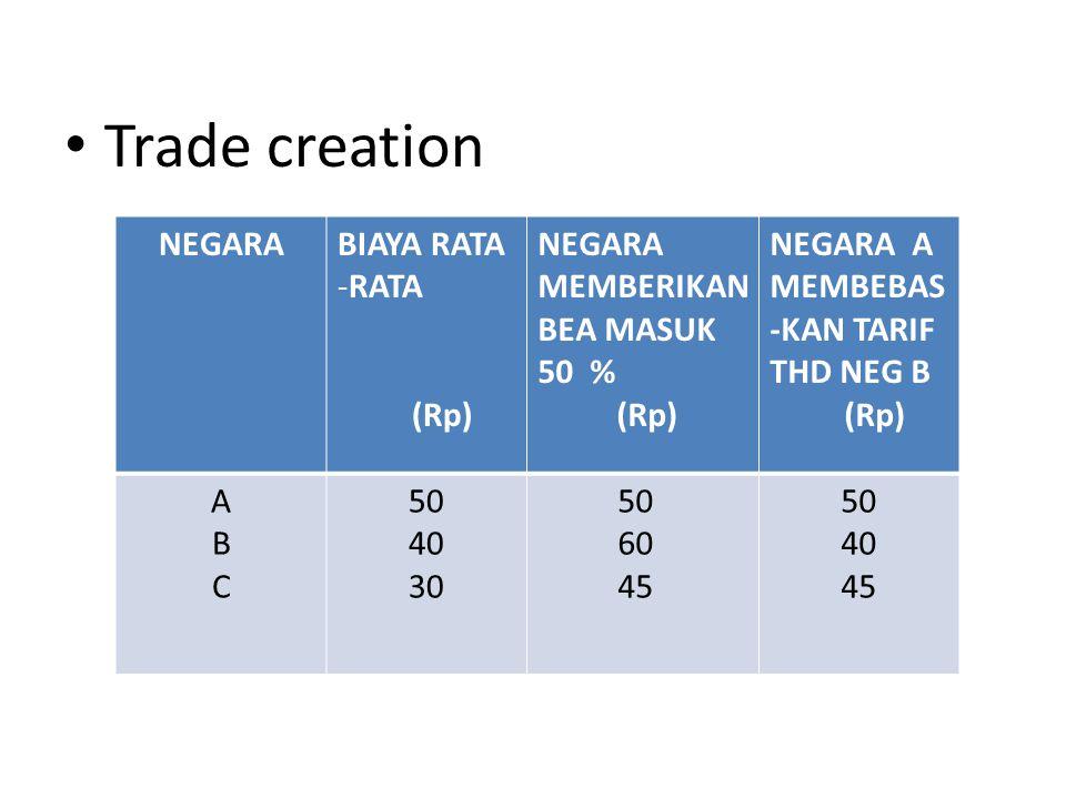 Trade creation NEGARA BIAYA RATA RATA (Rp) NEGARA MEMBERIKAN BEA MASUK