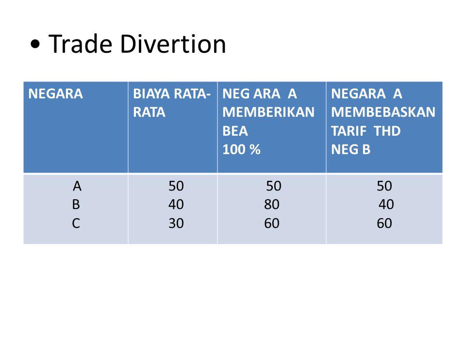 Trade Divertion NEGARA BIAYA RATA-RATA NEG ARA A MEMBERIKAN BEA 100 %