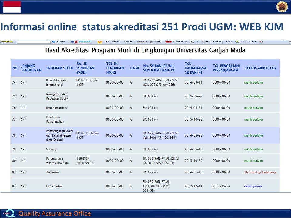 Informasi online status akreditasi 251 Prodi UGM: WEB KJM