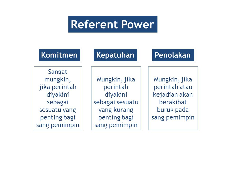Referent Power Komitmen Kepatuhan Penolakan Sangat mungkin,