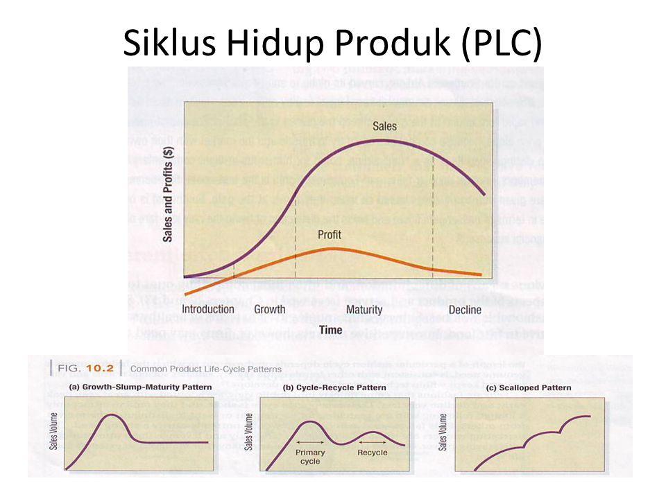 Siklus Hidup Produk (PLC)