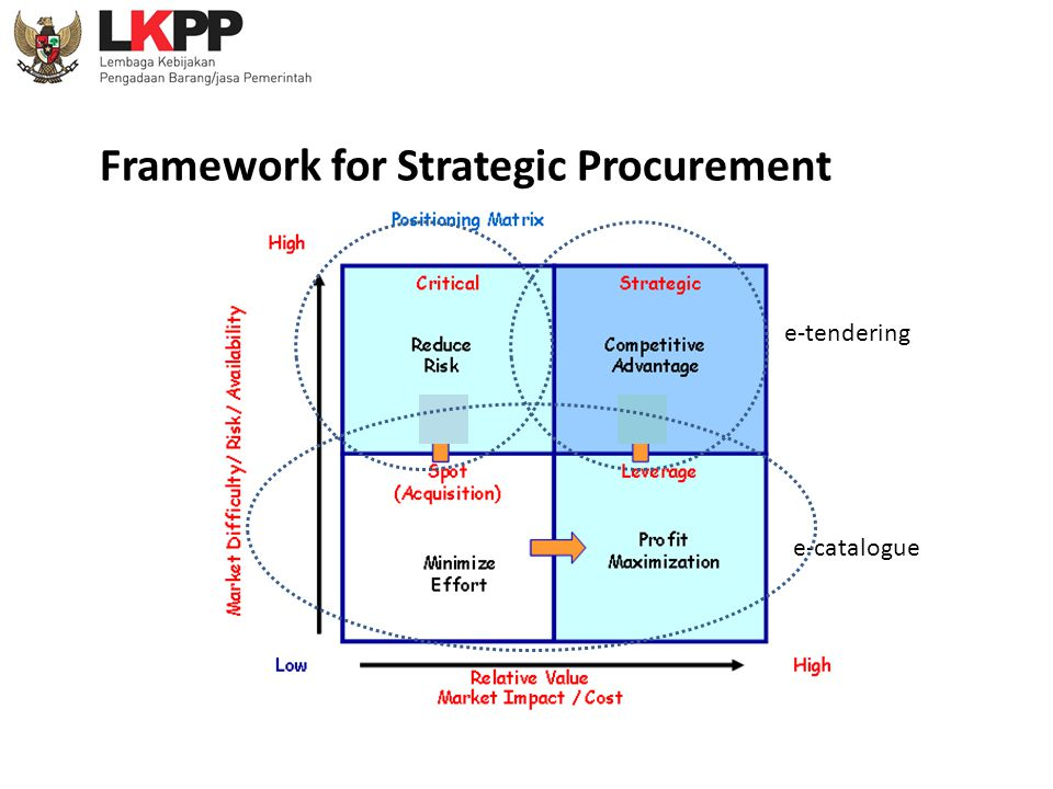 Framework for Strategic Procurement