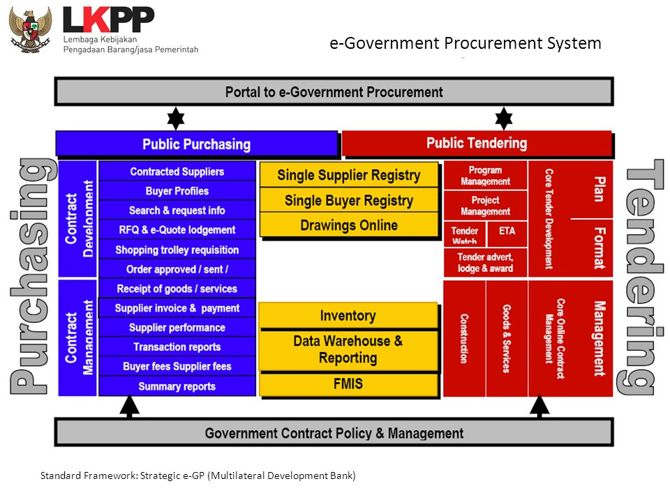 e-Government Procurement System