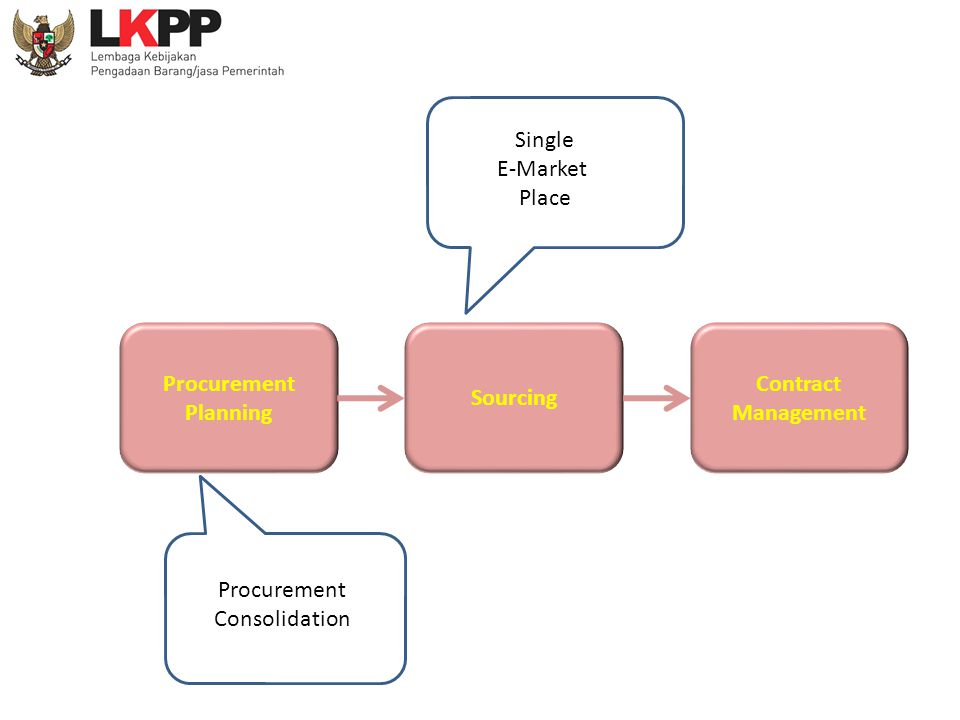 Single E-Market Place Procurement Planning Sourcing Contract Management Procurement Consolidation
