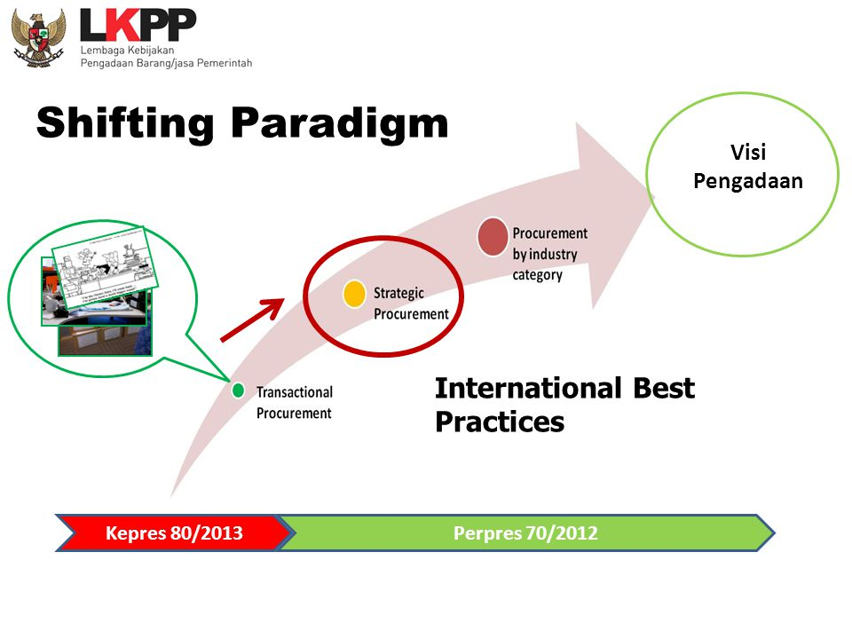 Shifting Paradigm International Best Practices Visi Pengadaan