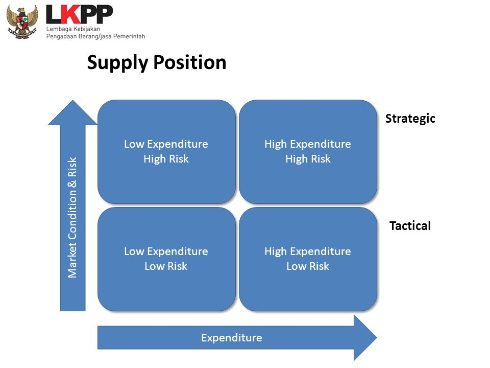 Supply Position Strategic Tactical Low Expenditure High Risk