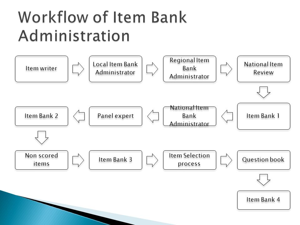 Workflow of Item Bank Administration