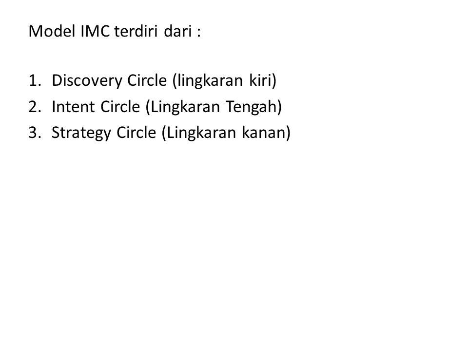 Model IMC terdiri dari :