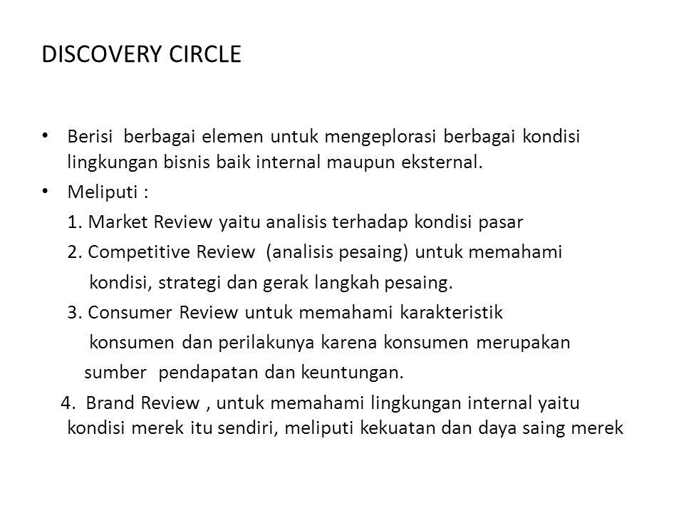 DISCOVERY CIRCLE Berisi berbagai elemen untuk mengeplorasi berbagai kondisi lingkungan bisnis baik internal maupun eksternal.