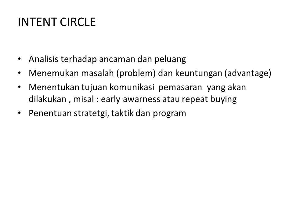 INTENT CIRCLE Analisis terhadap ancaman dan peluang