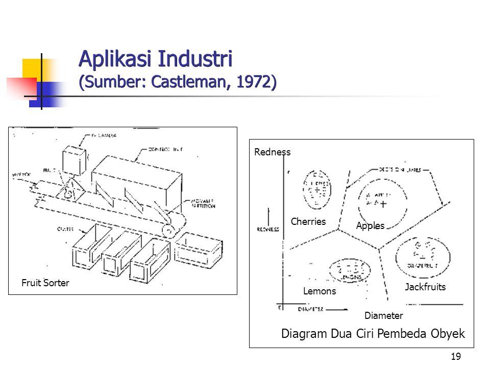 Aplikasi Industri (Sumber: Castleman, 1972)