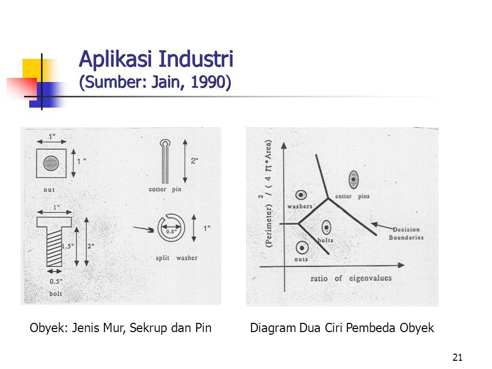 Aplikasi Industri (Sumber: Jain, 1990)