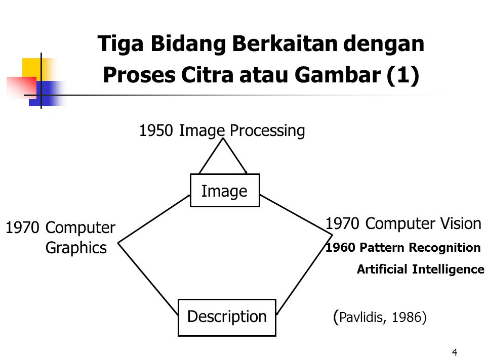 Tiga Bidang Berkaitan dengan Proses Citra atau Gambar (1)
