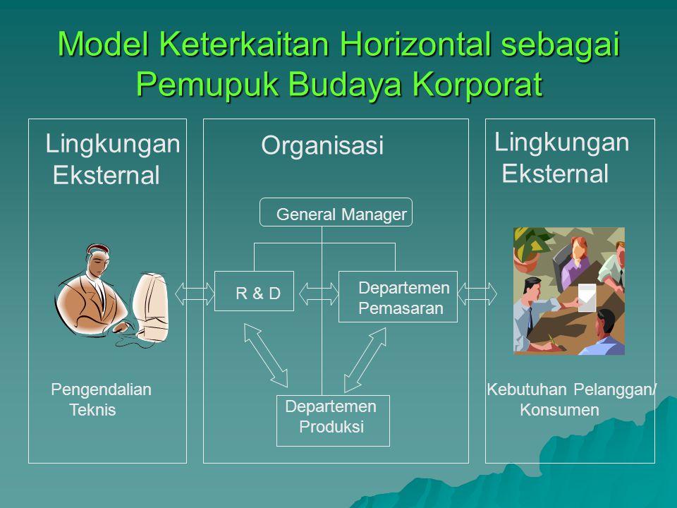 Model Keterkaitan Horizontal sebagai Pemupuk Budaya Korporat