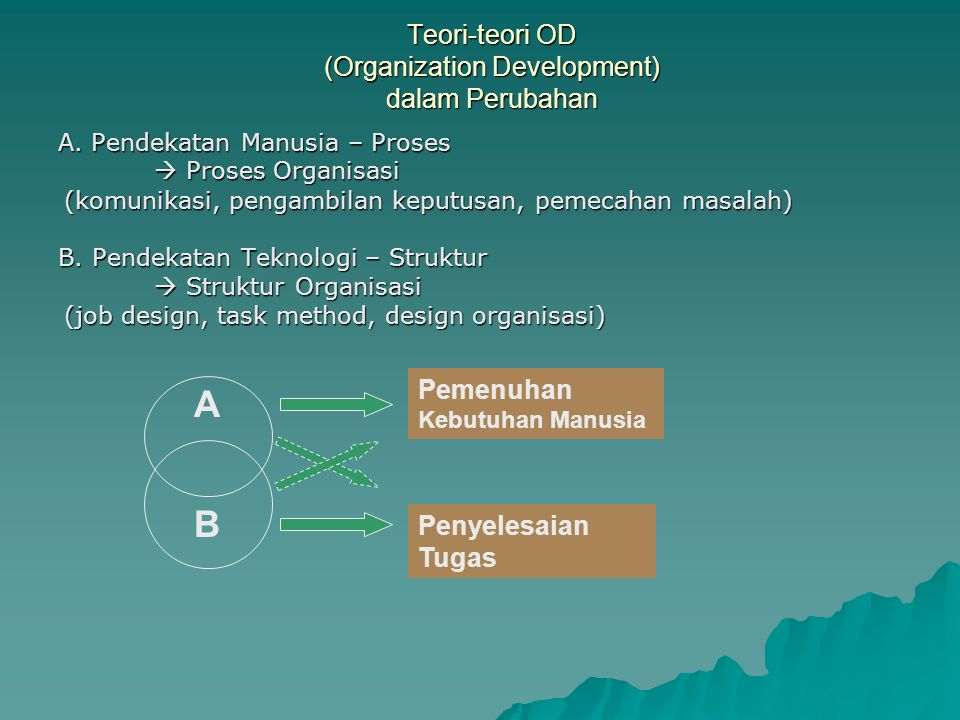 Teori-teori OD (Organization Development) dalam Perubahan