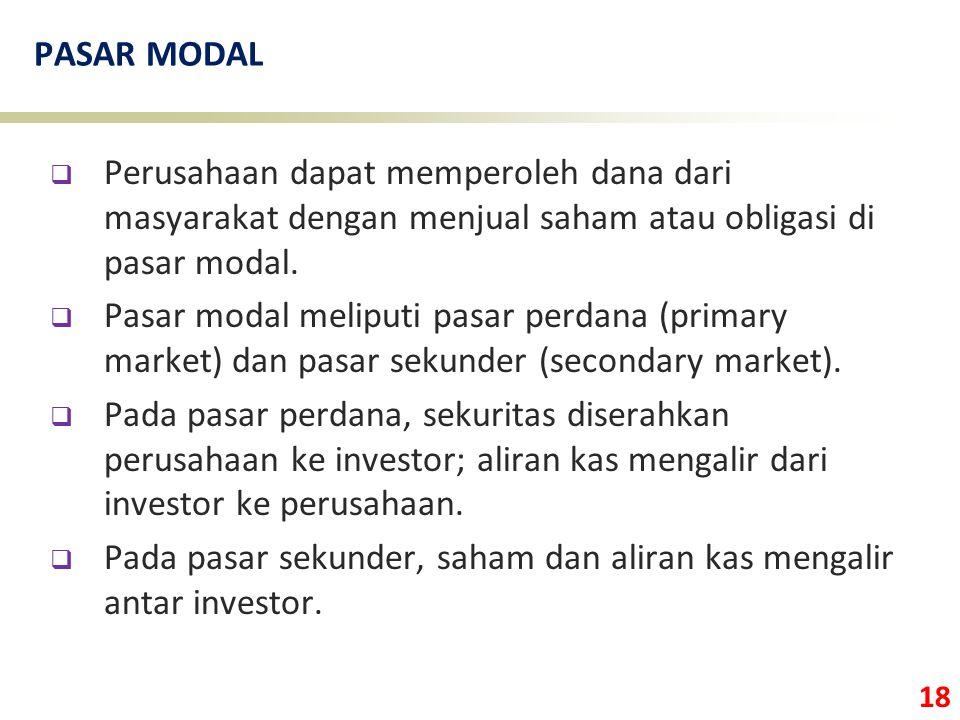 PASAR MODAL Perusahaan dapat memperoleh dana dari masyarakat dengan menjual saham atau obligasi di pasar modal.