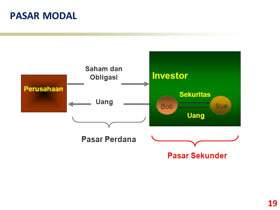 PASAR MODAL Investor Pasar Perdana Pasar Sekunder Saham dan Obligasi
