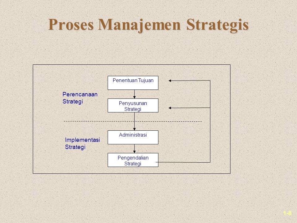 Proses Manajemen Strategis